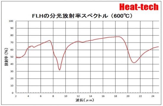 FLHの分光放射率スペクトル