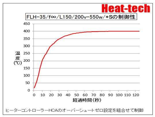 FLH-35の制御性
