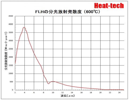 FLHの分光放射発散度(600℃)