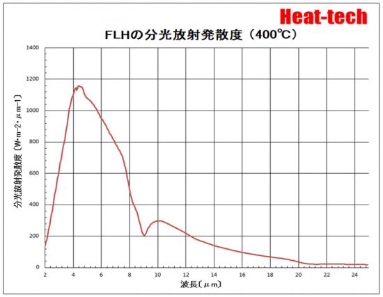 FLHの分光放射発散度(400℃)