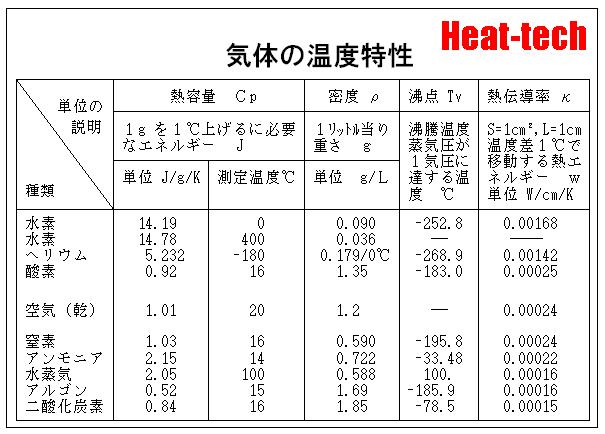 気体の温度特性