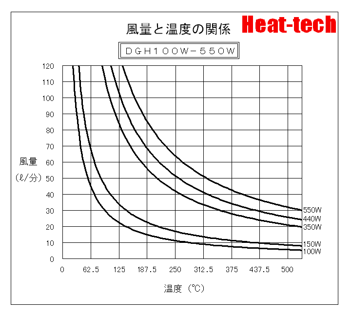風量と温度の関係 DGH100W-550W