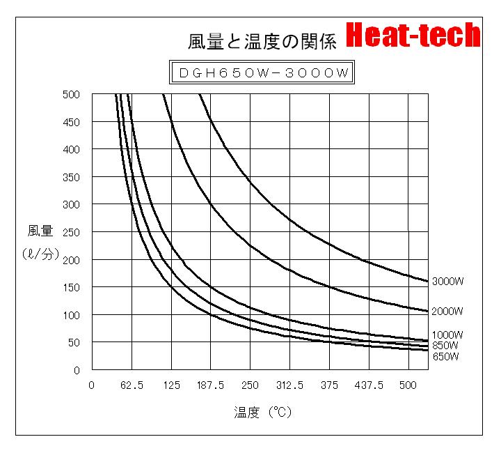 風量と温度の関係 DGH650W-3000W