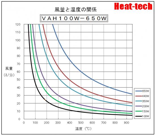 「風量と温度の関係」グラフ