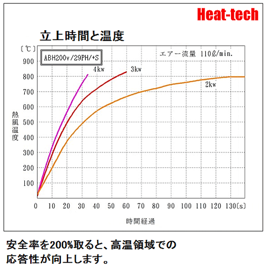 立ち上げ時間と温度-熱風ヒーターの機種選定