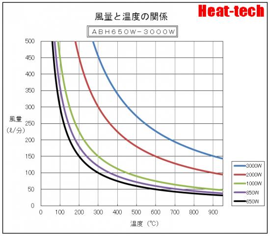温度特性  ABH-650W-3000W