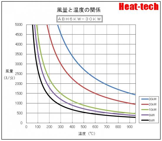 温度特性  ABH-6kW-30kW