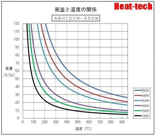 温度特性  ABH100W-550W