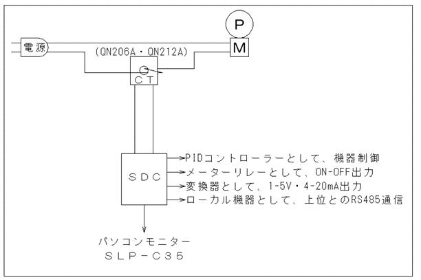 SDCの概要~QN206A・QN212A