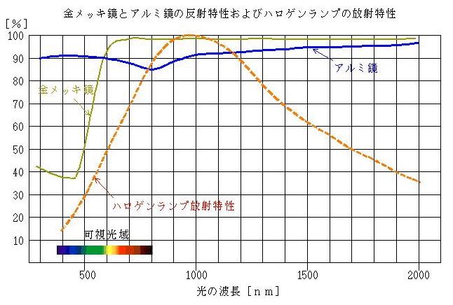 ポイントヒーターとラインヒーター