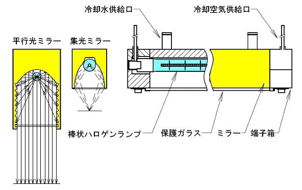 【ハロゲンラインヒーターの基本構造】