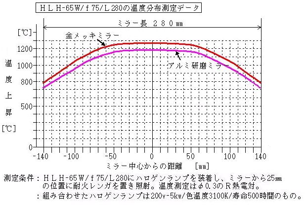HLH-65W_f75_L280温度分布