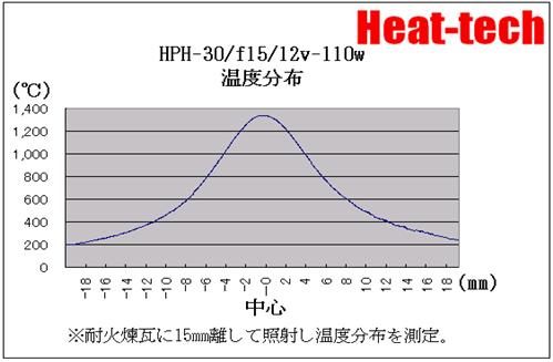 小型ハロゲンポイントヒーターHPH-30