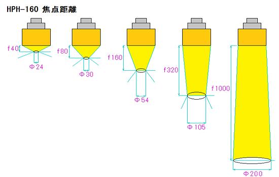 HPH-160 焦点距離