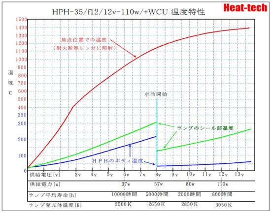 小型ハロゲンポイントヒーターHPH-35