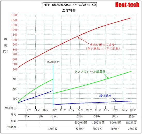 HPH-60の電圧と寿命
