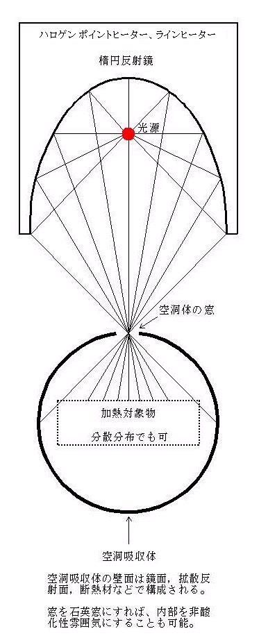 空洞加熱法の原理について