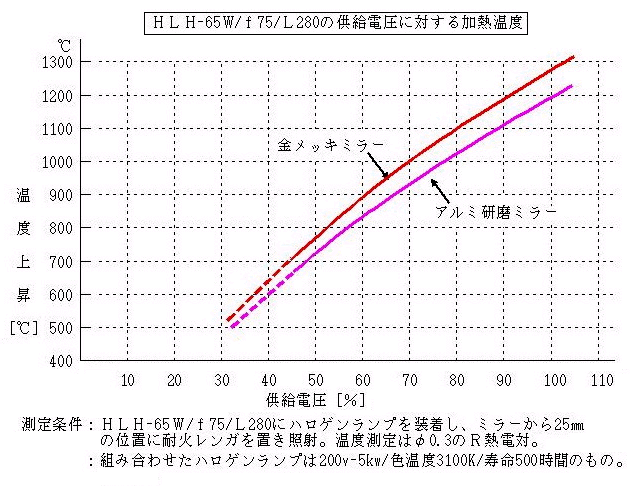 HLH-65W_f75_L280 供給電圧に対する加熱温度