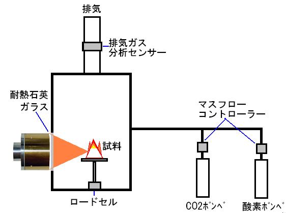 ハロゲンポイントヒーターによる低酸素濃度下での燃焼テスト