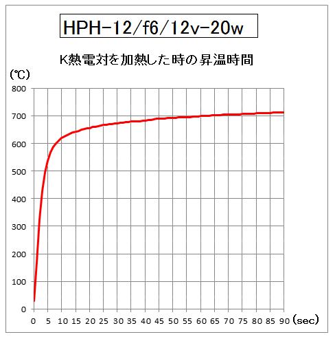 HPH-12の昇温時間