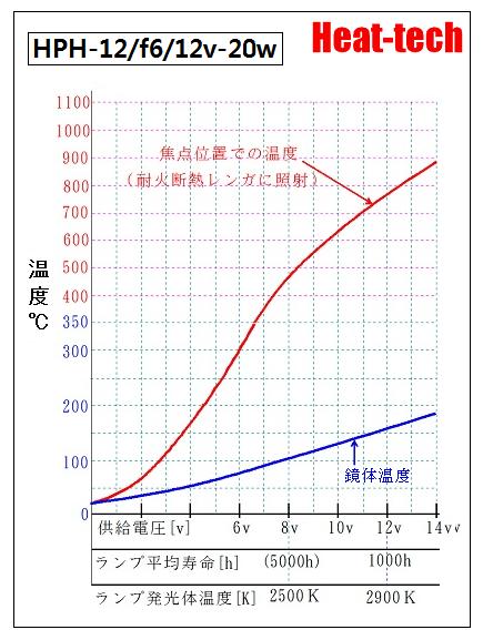 HPH-12の電圧と寿命