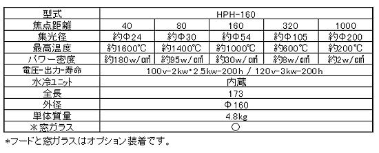 高出力ハロゲンポイントヒーターHPH-160 製品構成