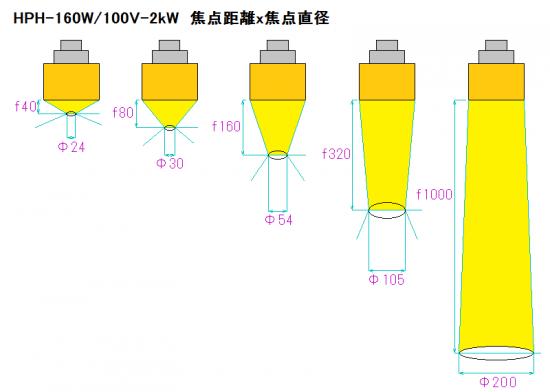 HPH-160の焦点距離と焦点径