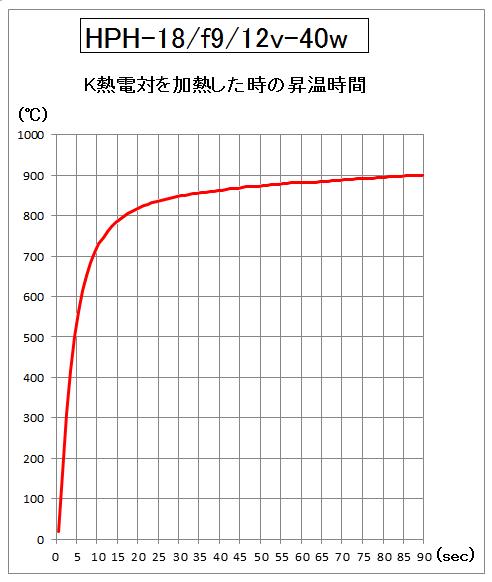 4.HPH-18の昇温時間