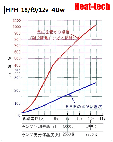 5.HPH-18の電圧と寿命