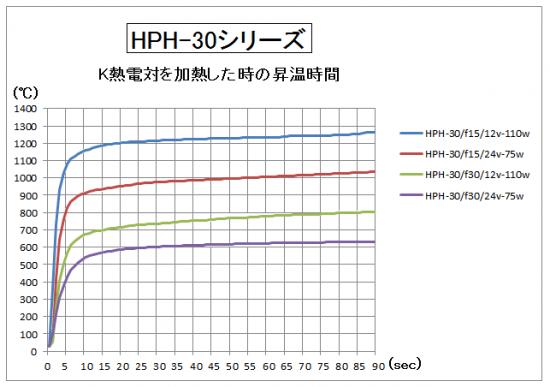 4.HPH-30の昇温時間