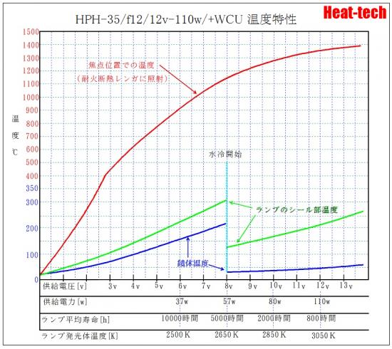 5.HPH-35の電圧と寿命