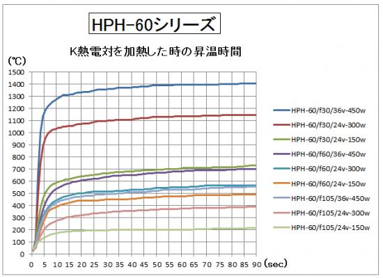 4.HPH-60の昇温時間