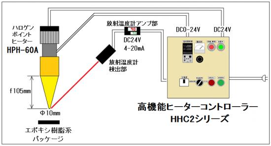 自動温度制御→HHC2シリーズ