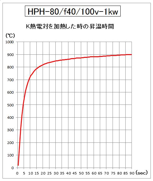 HPH-80の昇温時間