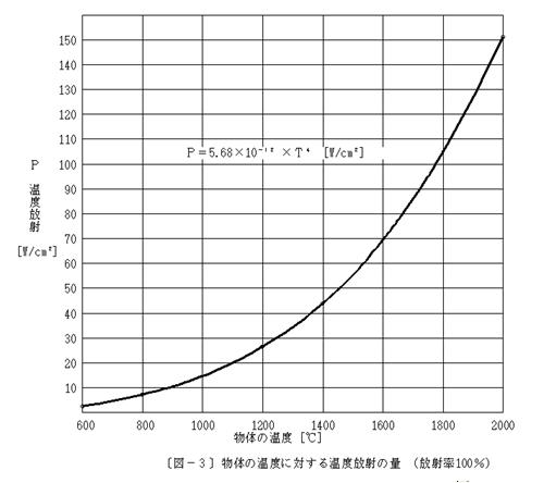 空洞加熱法の数学的な検討(反射型空洞の場合)