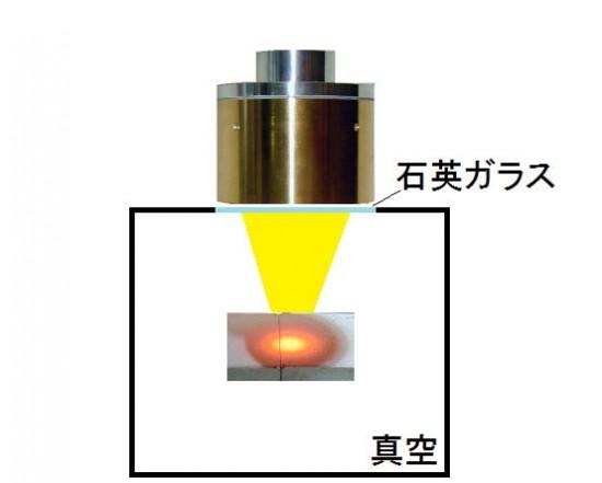 ハロゲンポイントヒーターによる真空チャンバー内の試料加熱