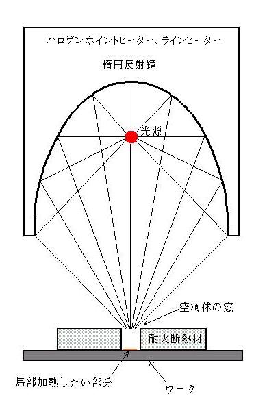 空洞加熱法で大きなワークの一部分を加熱する