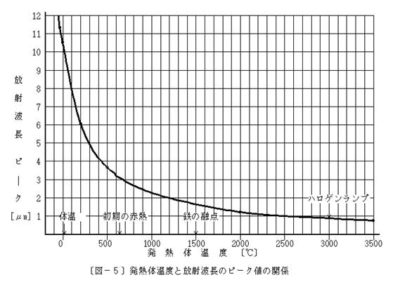 発熱体温度と放射波長のピーク値の関係