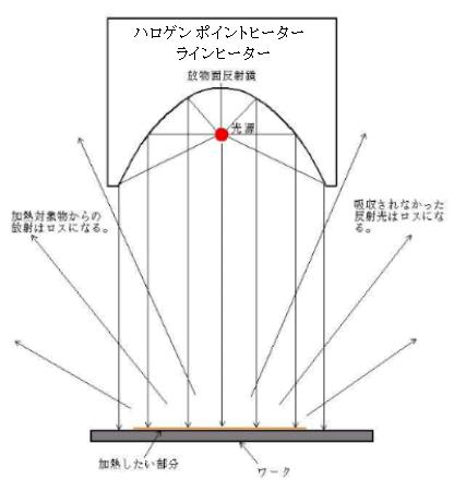 従来方式による光加熱方法(開放照射)と、その比較
