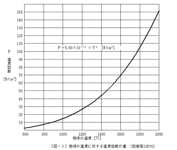物体の温度に対する温度放射の量