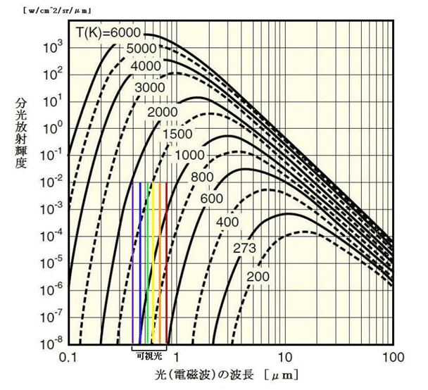 光(電磁波)の波長