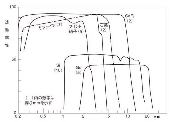 光学材料やシリコン、ゲルマニウムの分光透過特性