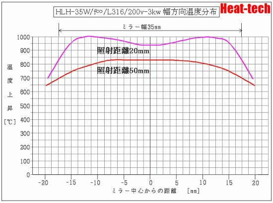 HLH-35W -3kw 直角方向温度データ