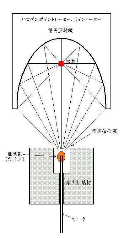 空洞加熱法を小さく細い加熱対象物の加熱に応用