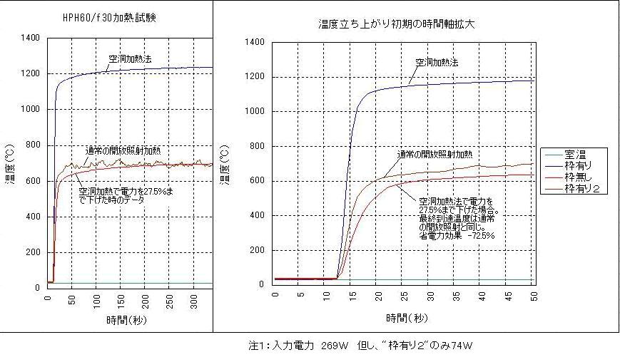 空洞加熱法を小さく細い加熱対象物の加熱に応用2