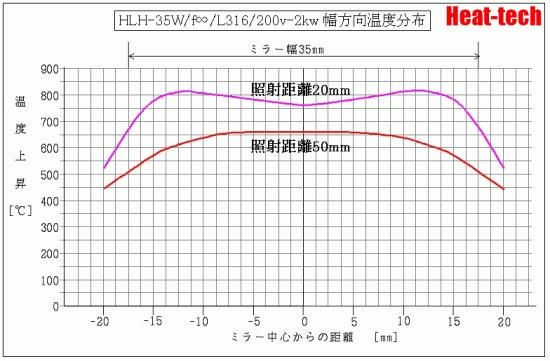 HLH-35W -2kw 直角方向温度データ