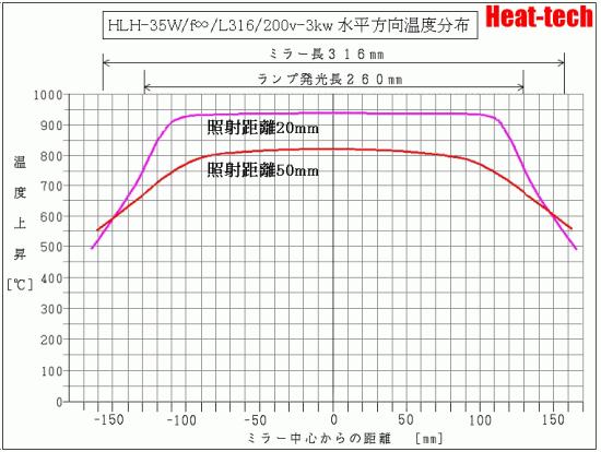 HLH-35W -3kw 水平方向温度データ