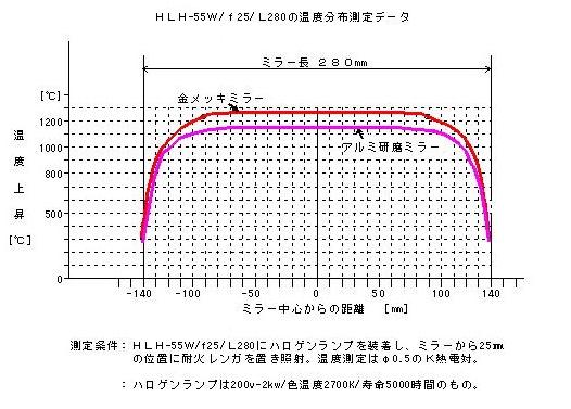 HLH-55W F25 L280 の温度分布測定データ