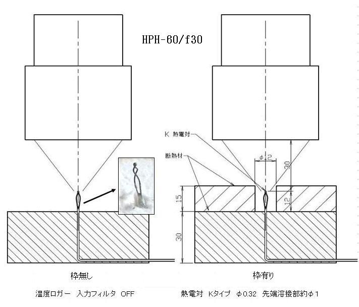 空洞加熱法で大きなワークの一部分を加熱する2