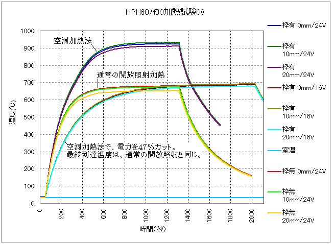 空洞加熱法による比較的広範囲の加熱の実証試験1